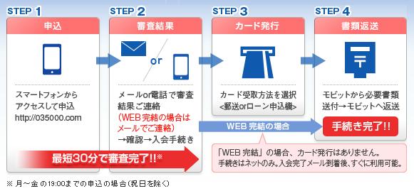 SMBCモビット申し込み方法 インターネット