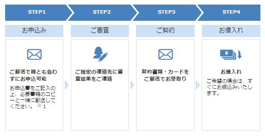 プロミス申し込み方法 郵送
